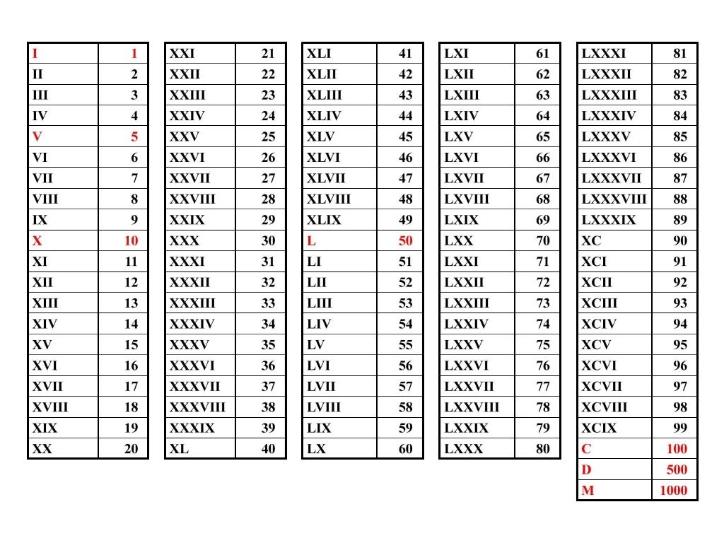 cara menggunakan angka romawi
