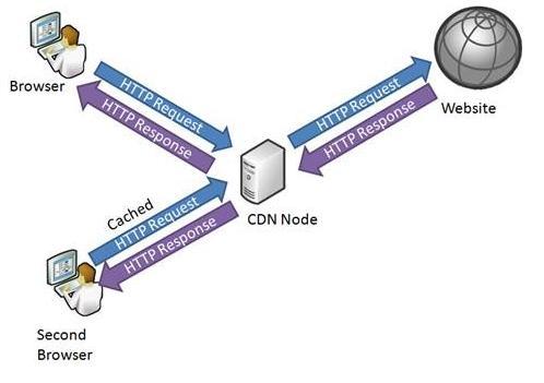 cara kerja CDN