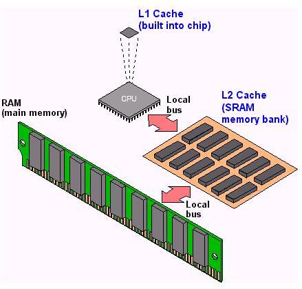 Memory Internal Komputer
