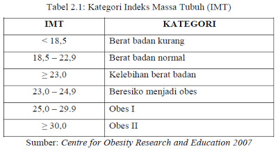 klasifikasi indeks massa tubuh (IMT)
